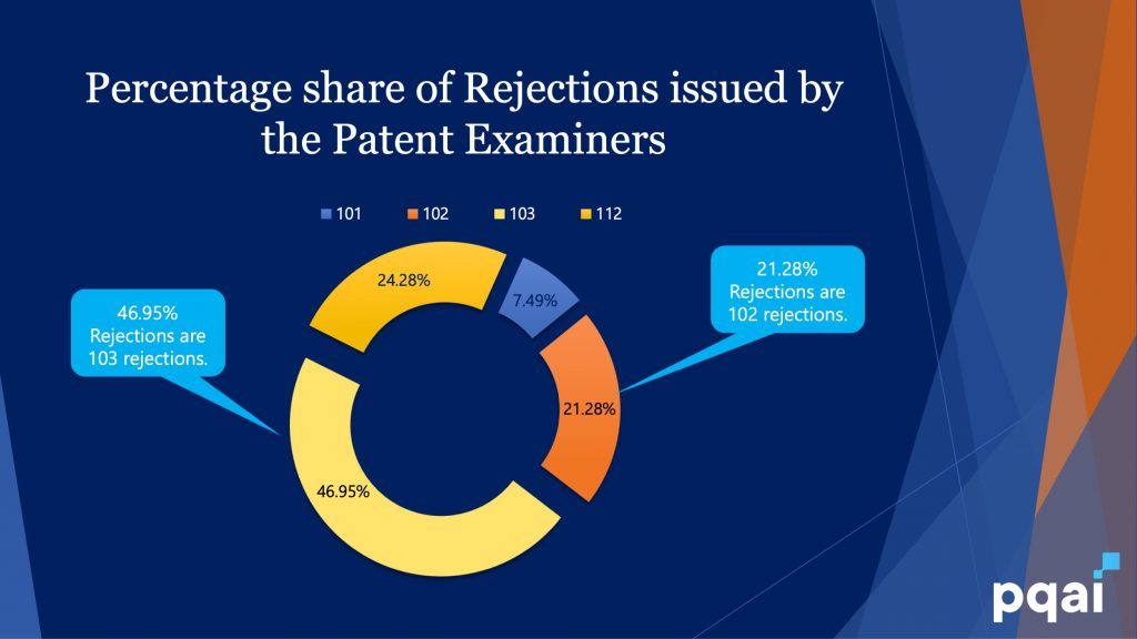 Patent Rejection Statistics