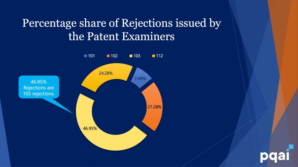 103 type rejection accounts for 46.5% of all patent rejections